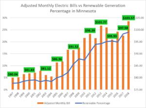 Houston Energy Plans